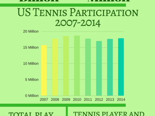 tennis court construction, tennis court resurfacing, tennis industry key indicators